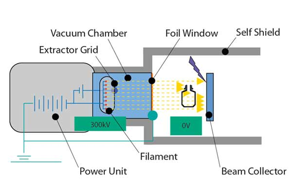 A illustration explaining the insides of an E-Beam machine.